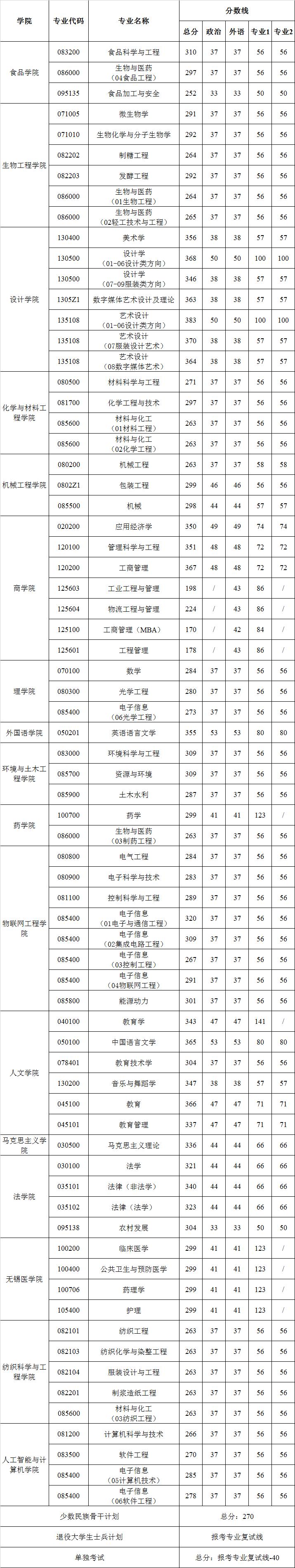 江南大学2021年硕士研究生复试分数线