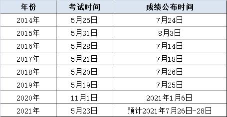 2021年同等学力统考成绩公布时间预测