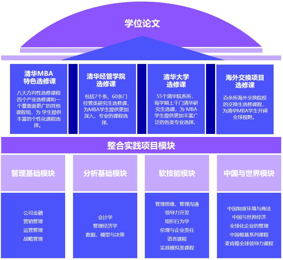 清华MBA项目的课程体系介绍