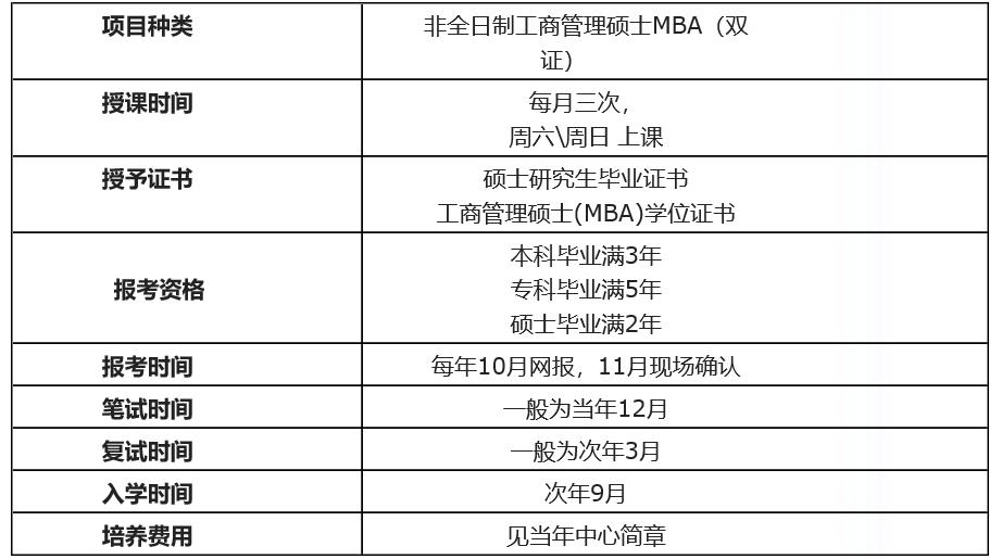 宁波大学工商管理(MBA)非全日制研究生培养方式