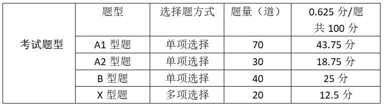 同等学力西医综合考试的考试范围