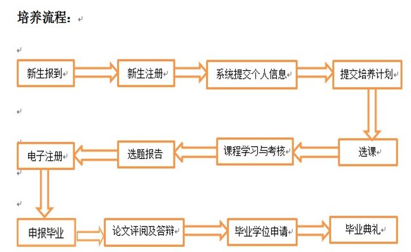 北京科技大学MBA培养流程